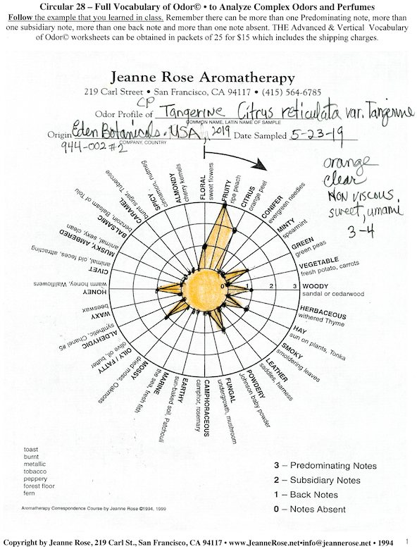 Hydrosol Archives - Jeanne Rose Aromatherapy Blog