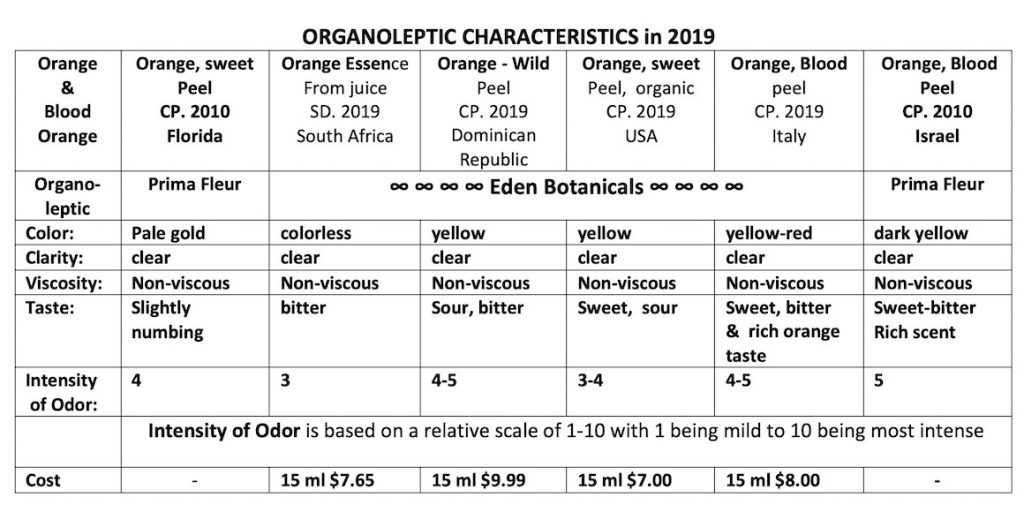 Organoleptic Characteristics of Various Orange Oil in 2019