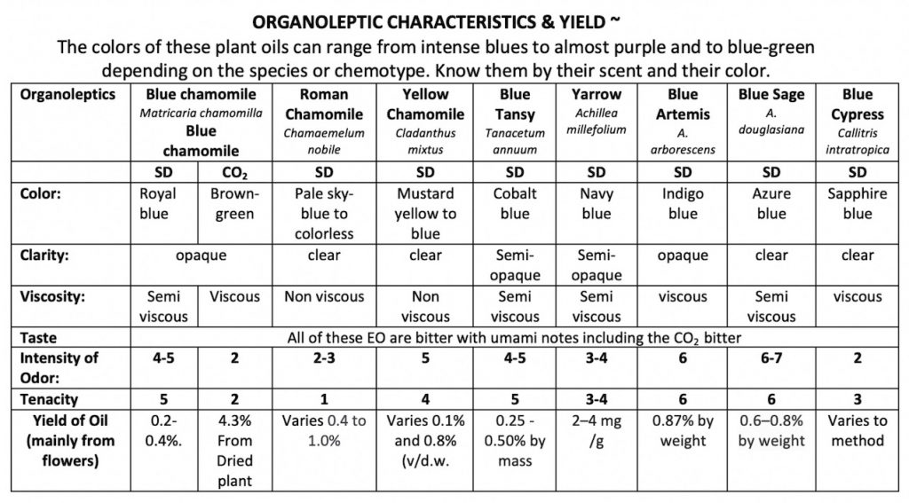 A chart of the organoleptic characteristics and Yield of 9 blue-oils.